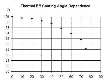 Measuring widely diverging beams
