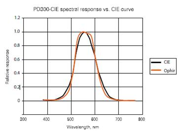 A Quick Guide To Optical Measurement Devices