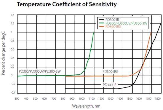 Graph of Temperature Sensitivity of Photodiode Sensors as a Function of Laser Wavelength does temperature affect laser power sensors? ophir photonics blog