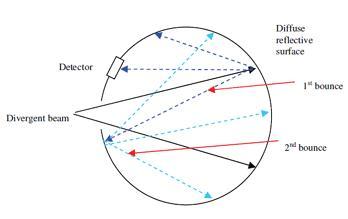 Integrating sphere