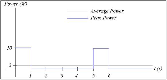 average power and peak relationship