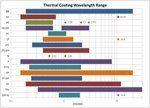 Thermal Coating wavelenght Range