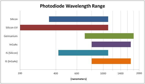 application of visible light spectrum