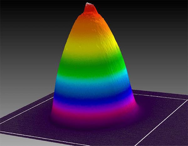 Beam profile of dental curing lamp