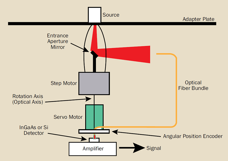 A goniometric radiometer system