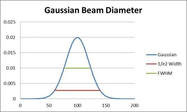 Gaussian Beam Diameter (1/e2, FWHM)